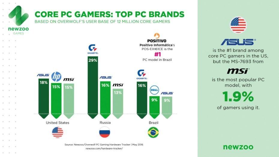 Asus trở thành thương hiệu PC dành cho game thủ phổ biến nhất tại Mỹ