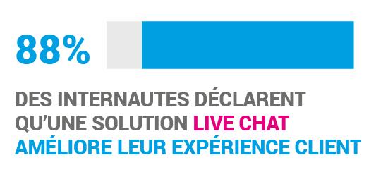 livechat, expérience client