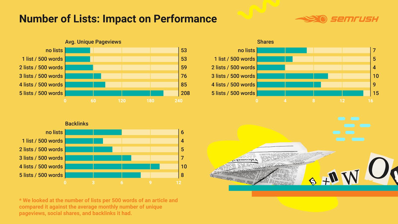 Инфографика, как количество списков в статье влияет на трафик, ссылки и репосты
