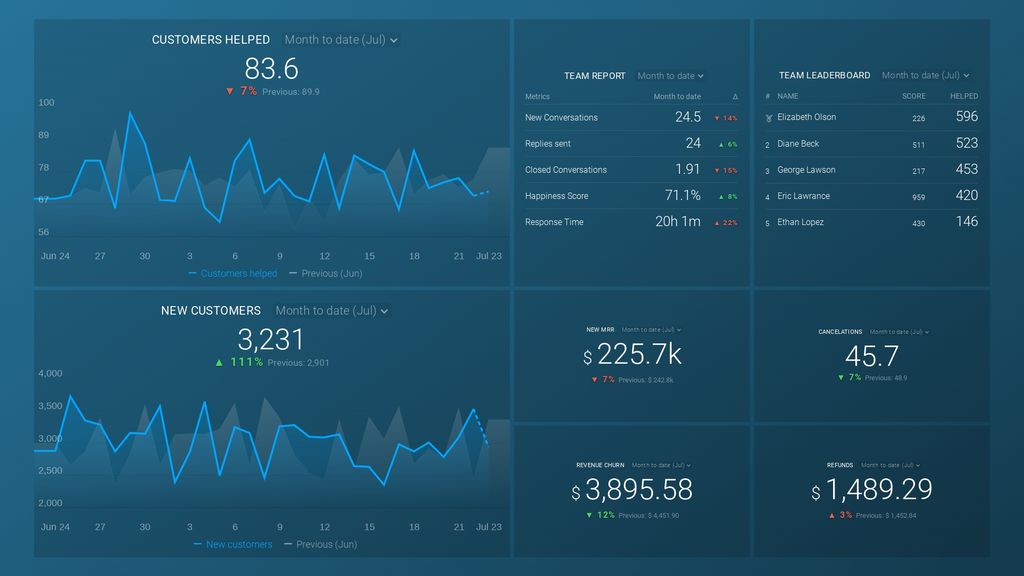 help scout and stripe customer success dashboard