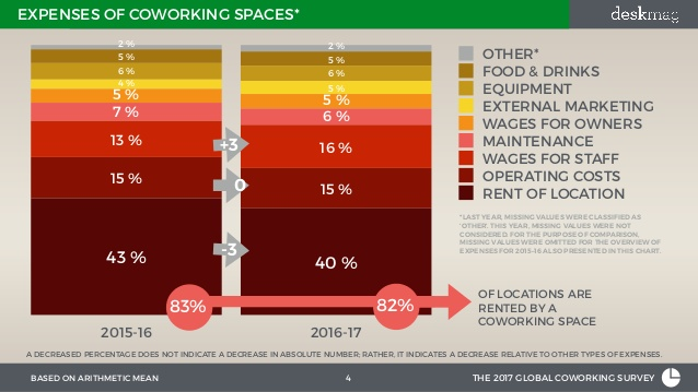 Expenses of Coworking space