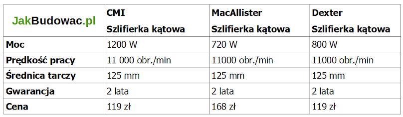 Porównanie parametrów tanich szlifierek kątowych