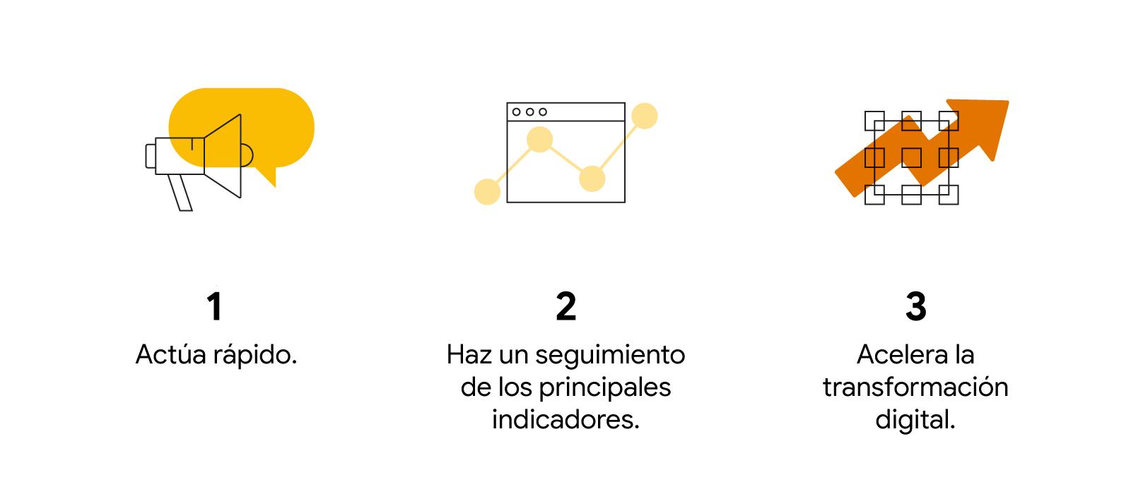 Megáfono y bocadillo: 1. Actúa rápido. Ventana de un navegador con puntos superpuestos en un gráfico de líneas: 2. Haz un seguimiento de los principales indicadores. Chip de ordenador con una flecha de crecimiento superpuesta: 3. Acelera la transformación