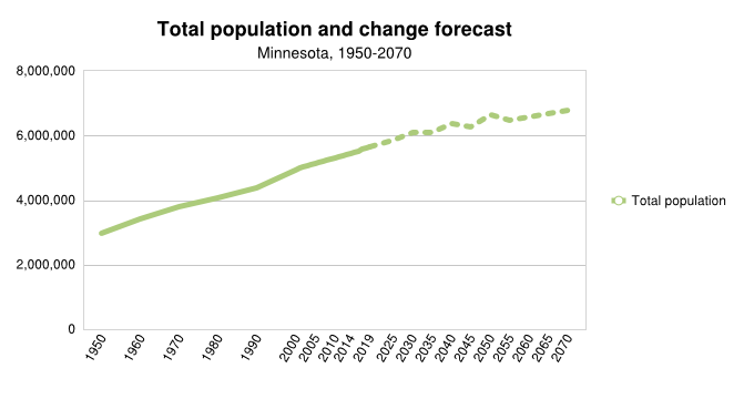 Statewide Population Change Forecast