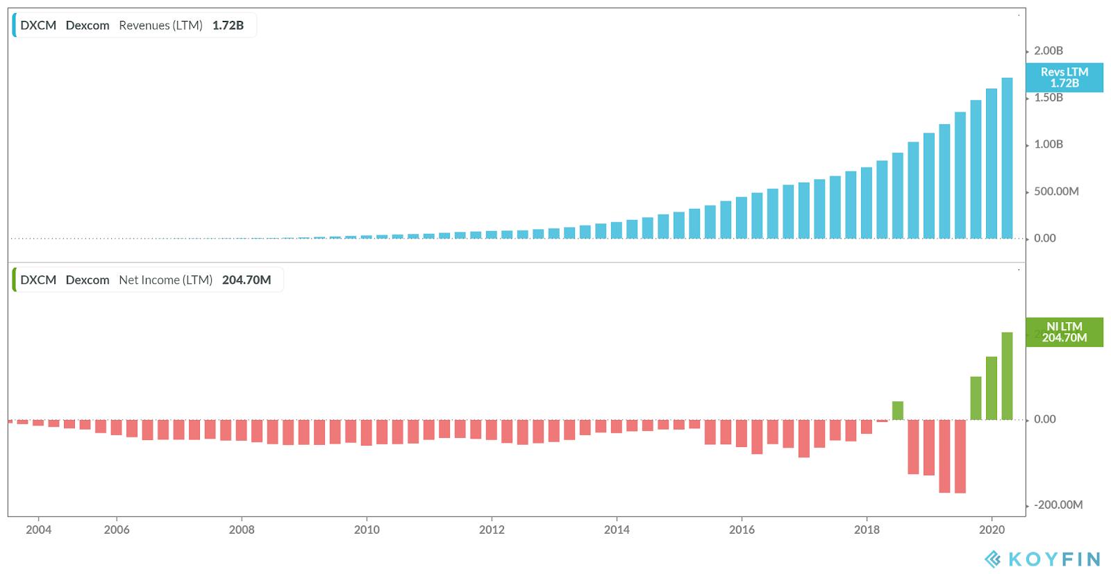 """Что может быть доходнее технологического сектора? Разбираем """"индекс ожирения"""""""