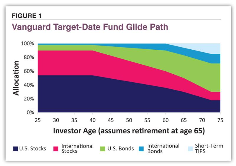 Making the Most of Target-Date Funds Before and During Retirement   AAII