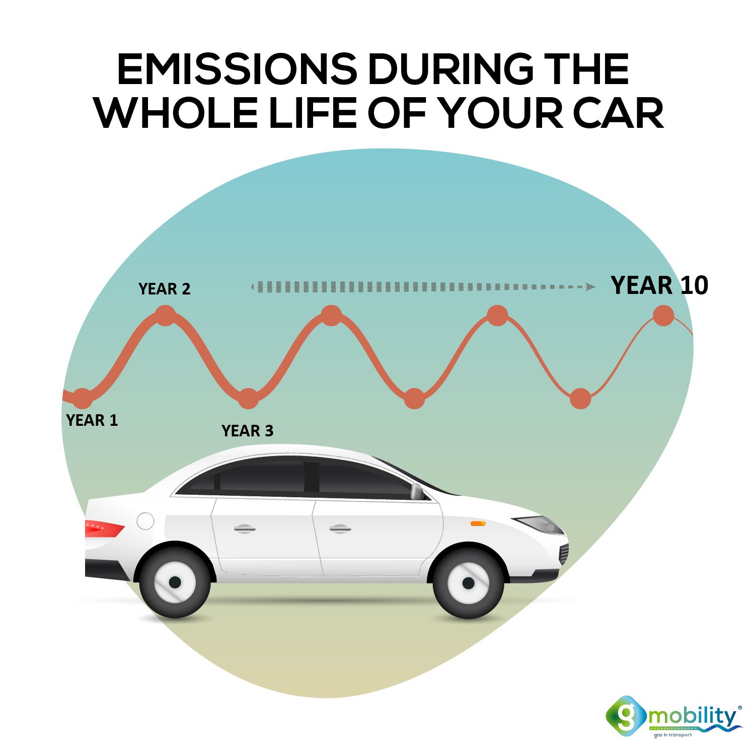 Why is it important to the average life of a vehicle? Emissions during the whole life of the car should be measured and compared.