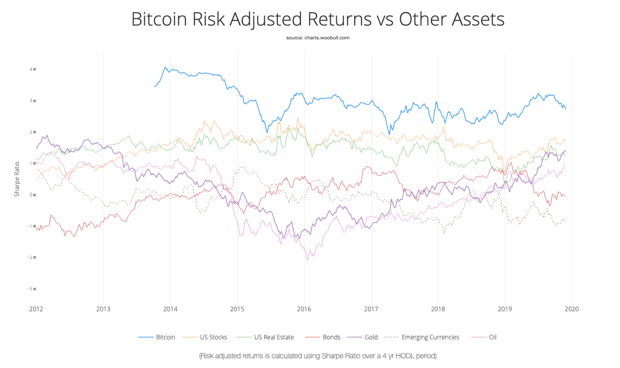 Chart showing risk-adjusted returns (the Sharpe Ratio) for Bitcoin and other assets