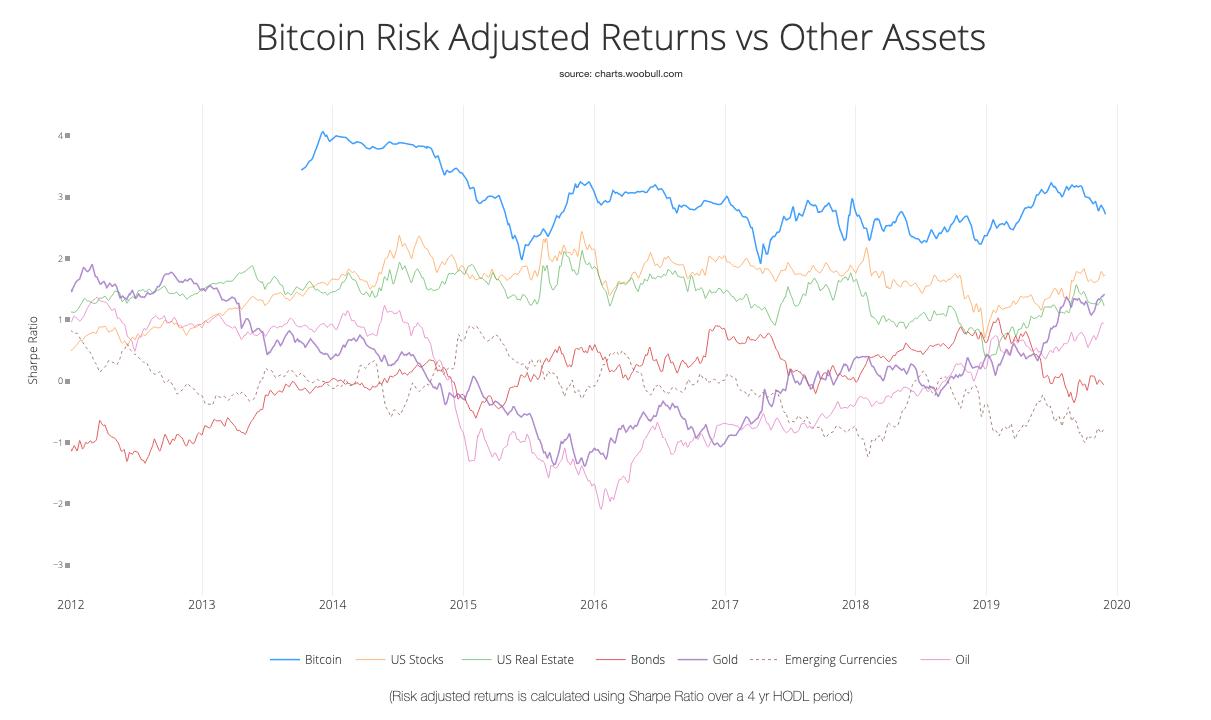 Graphique illustrant les rendements corrigés du risque (ratio de Sharpe) pour Bitcoin et d'autres actifs
