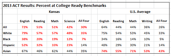 Test Score Percentage Percentage Tested by State