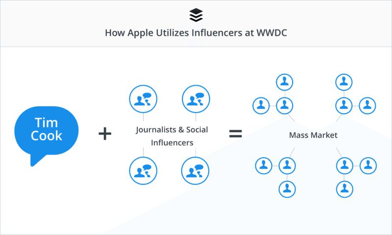 Почему Influence-маркетинг лучше СРА