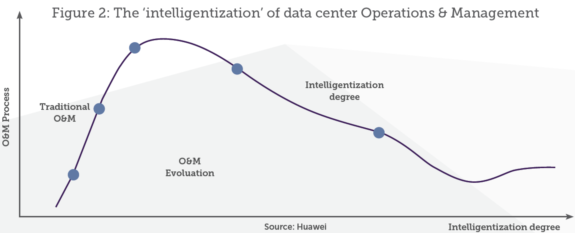 Figure 2: The 'intelligentization' of data center Operations & Management