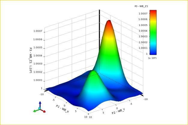 ANSYS - Поверхность отклика входных и выходных параметров модели