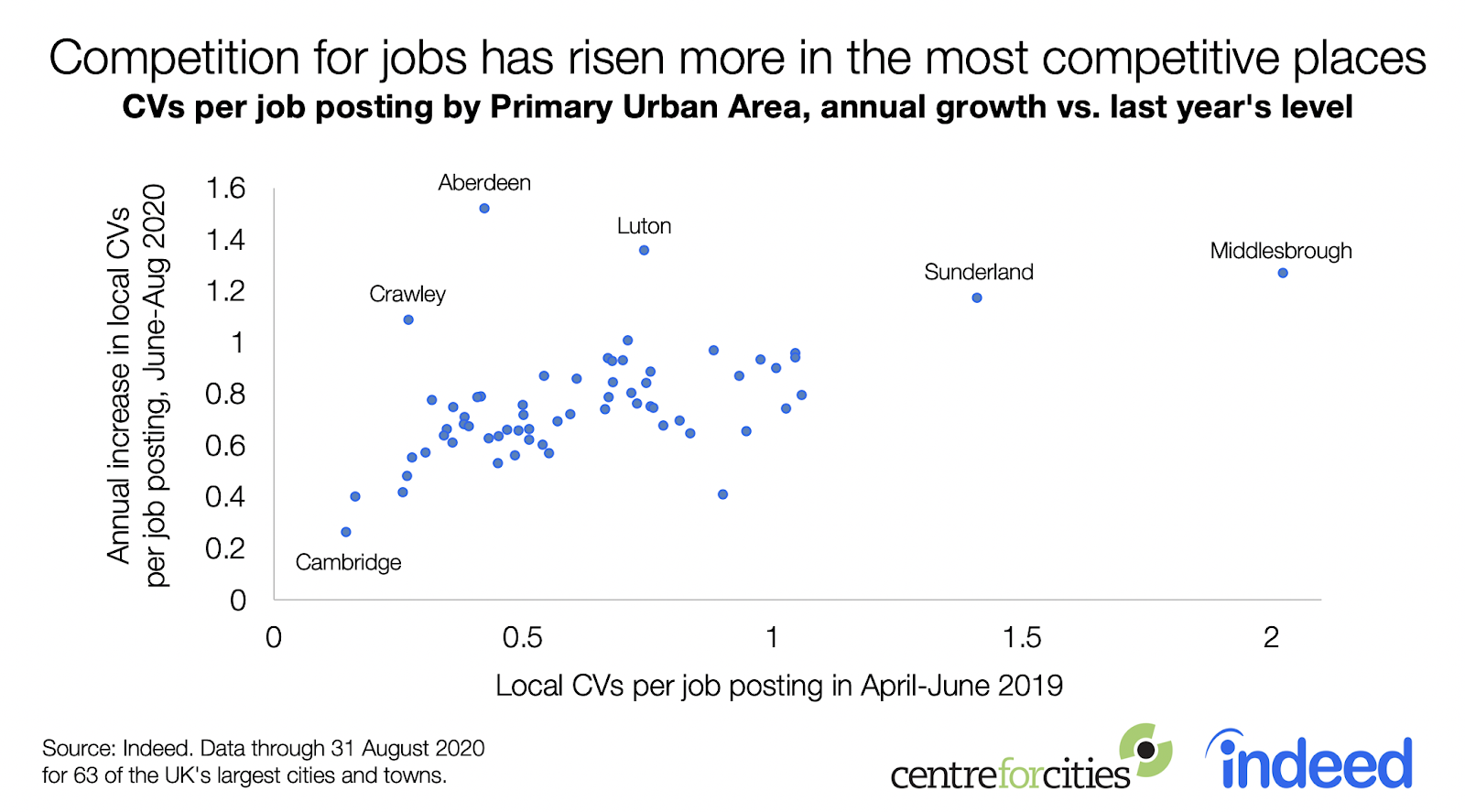 line chart competition for jobs has risen more in most competitive places UK