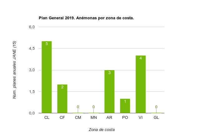 Planes Especificos 2019 Anémonas por zona de costa
