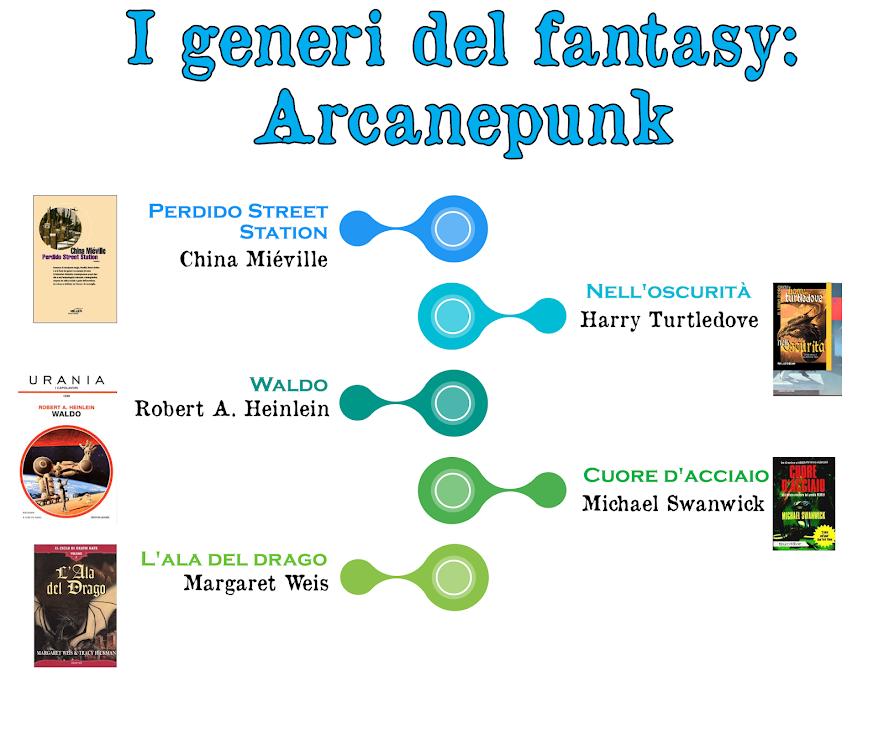 I generi del fantasy: Arcanepunk