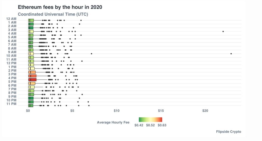 График изменения комиссий в сети Ethereum.