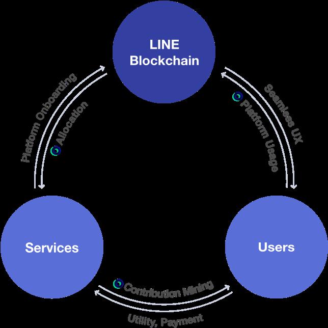 Blog LINE ecosystem