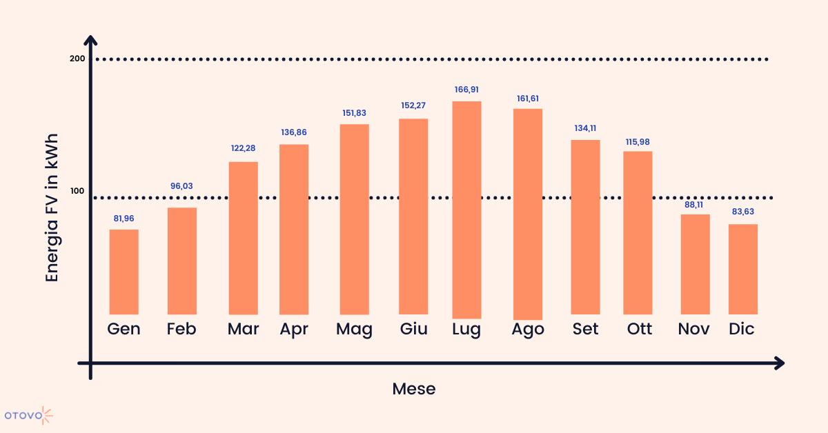 Energia prodotta mese per mese dai pannelli fotovoltaici nella provincia di Roma.
