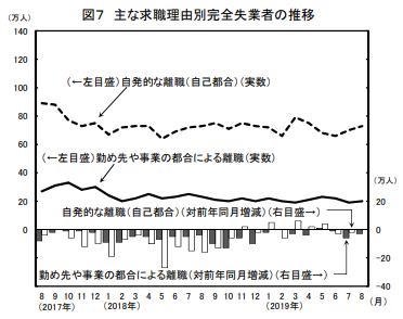 日本の失業者数