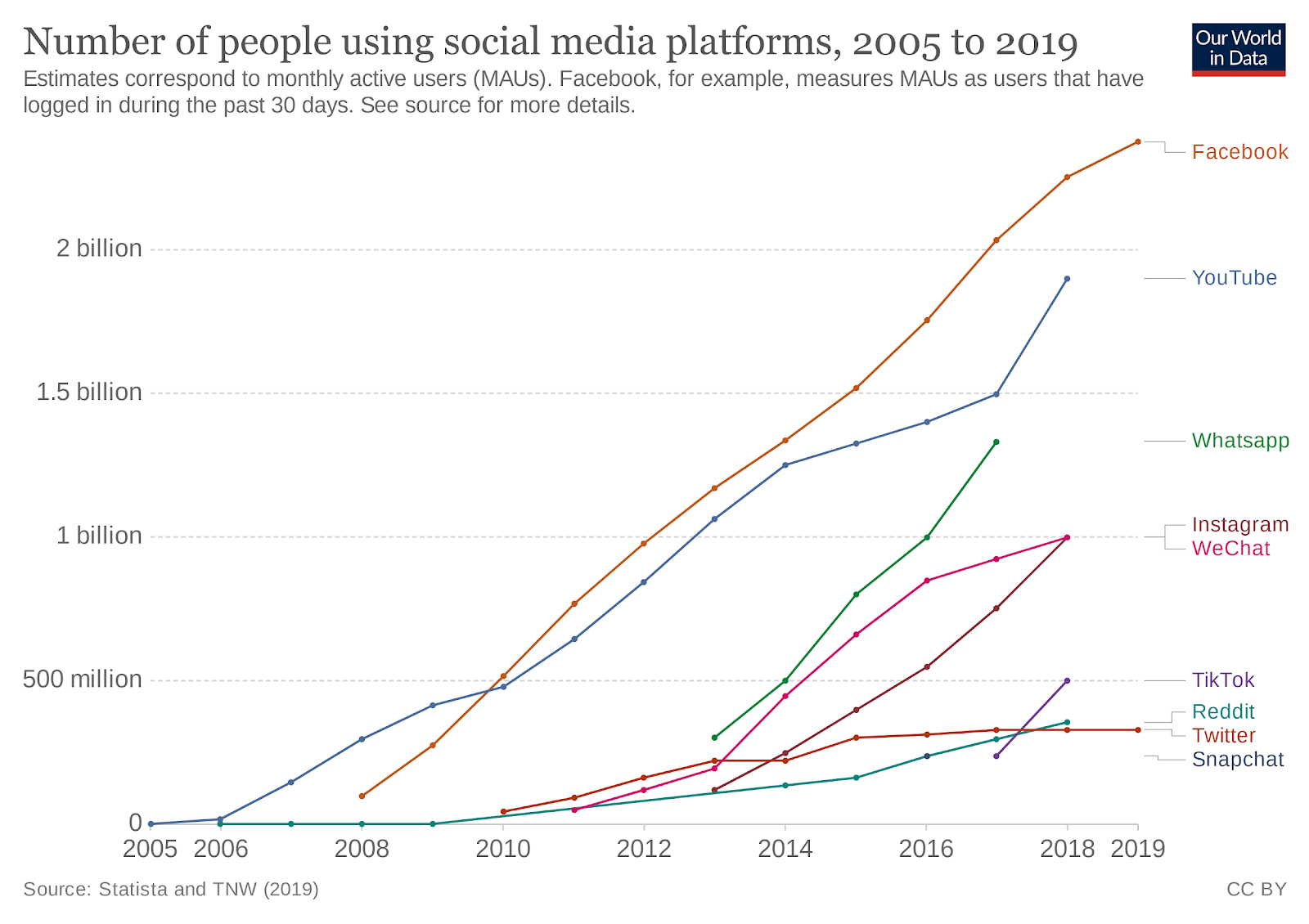 The number of monthly active users worldwide for the most popular social media platforms. Source/ Our World In Data