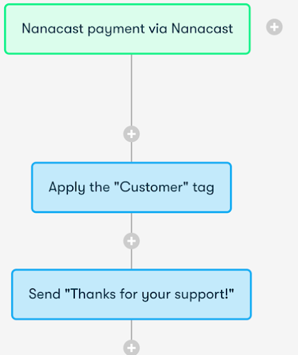 Drip and Nanacast Integration Screenshot