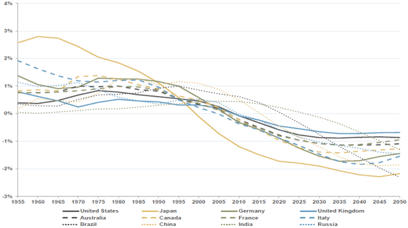 Forecasts of Economic Growth Based on Demographic Forces
