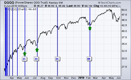 Time Graph Chart Zone Change