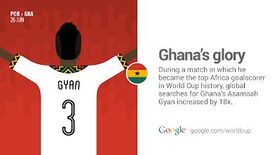 Photo: He just became Africa's top #WorldCup goalscorer. #GHA #GoogleTrends