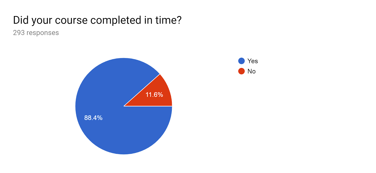 Forms response chart. Question title: Did your course completed in time? . Number of responses: 293 responses.