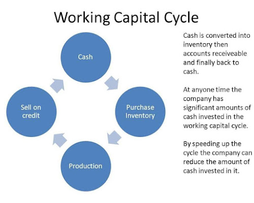 Graph showing Working capital cycle from cash to sales