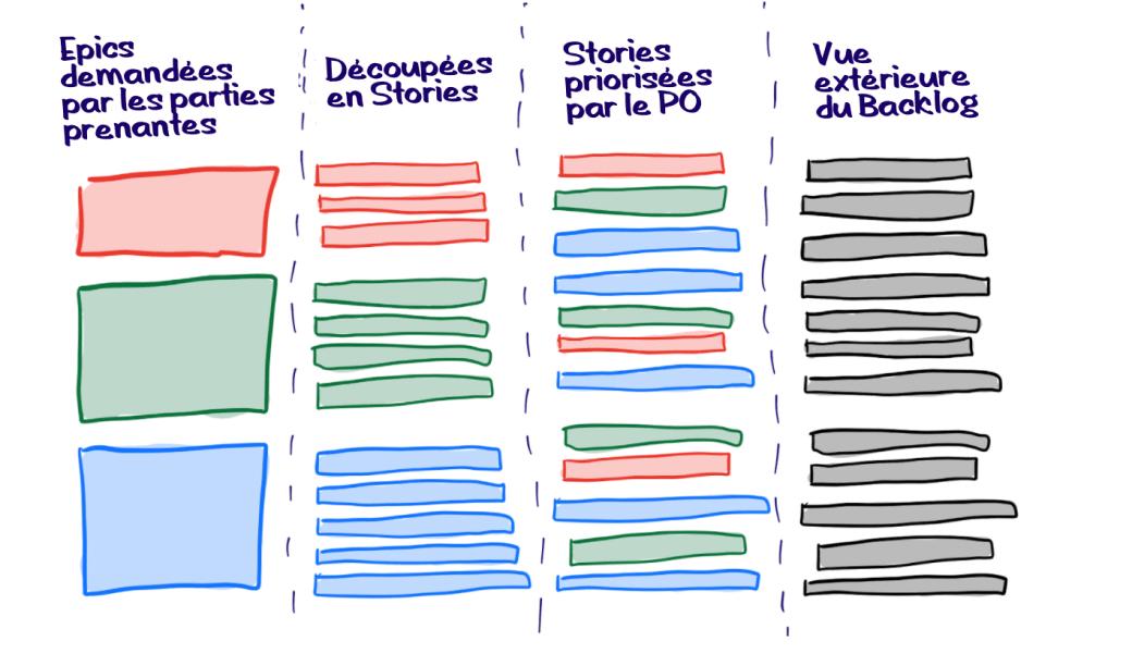 backlog produit epic user stories