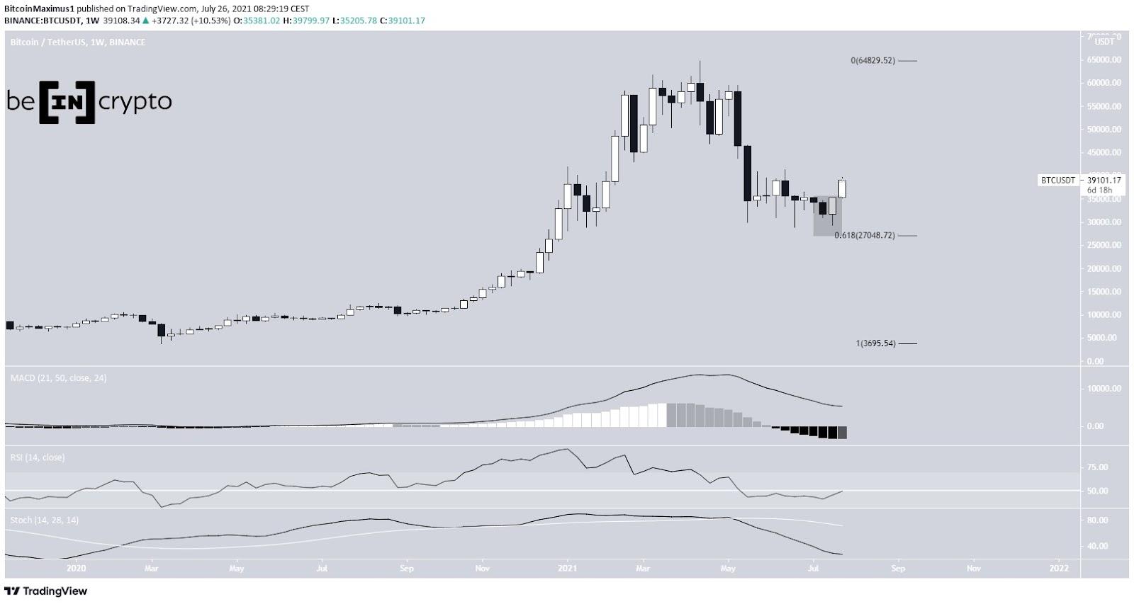 Bitcoin Preis Kurs BTC Wochenchart 26.07.2021