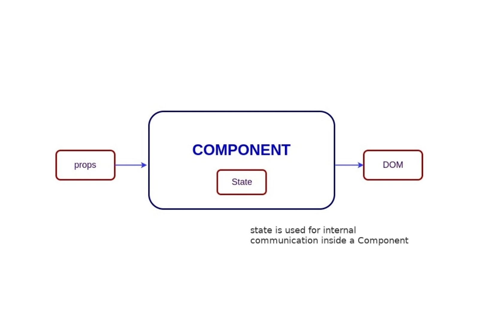 Usage of stateless components