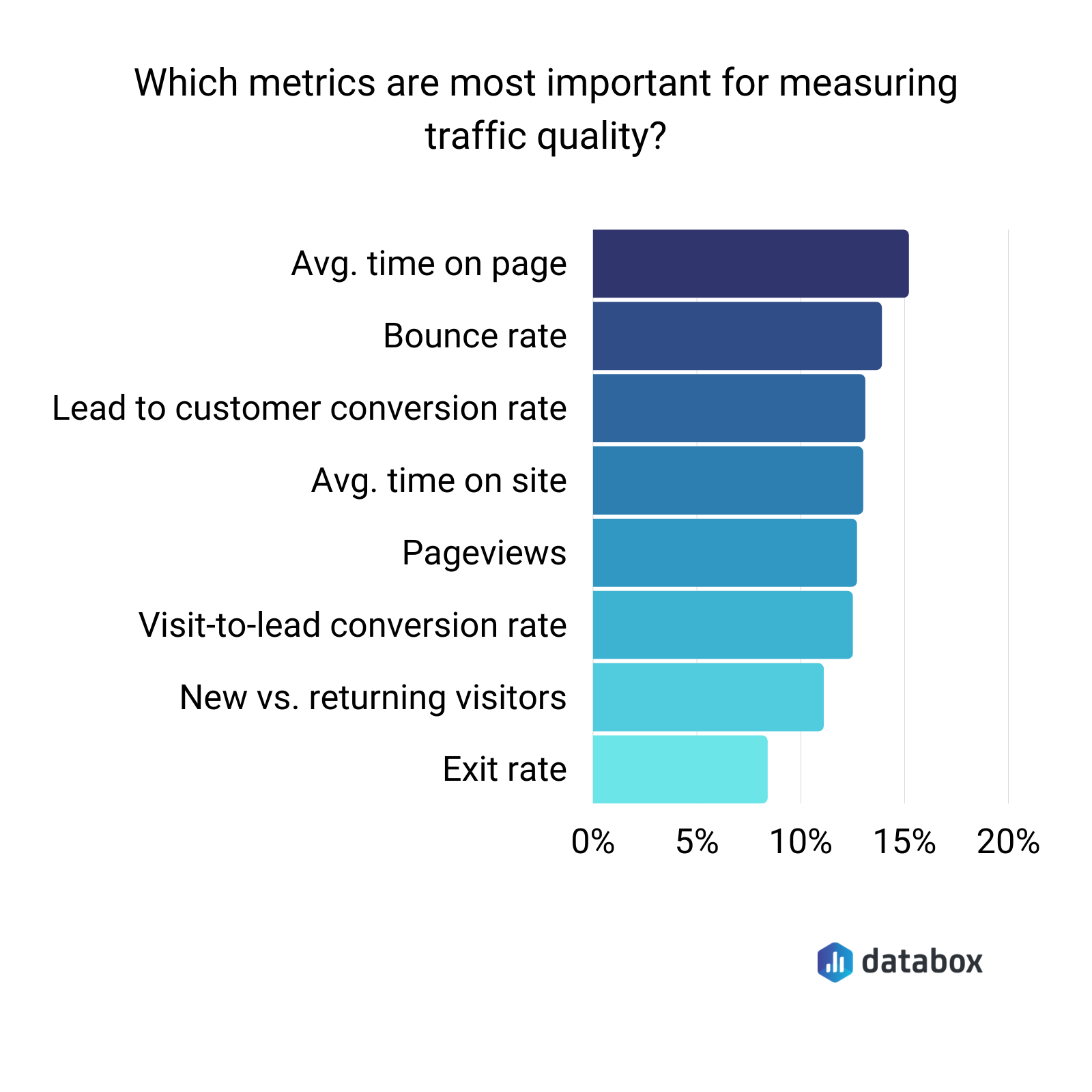 What metrics are most important for measuring traffic quality?