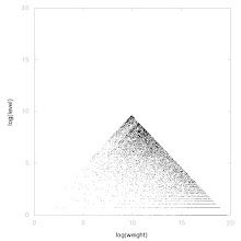 Photo: Decomposition of A061812 - decomposition into weight * level + jump