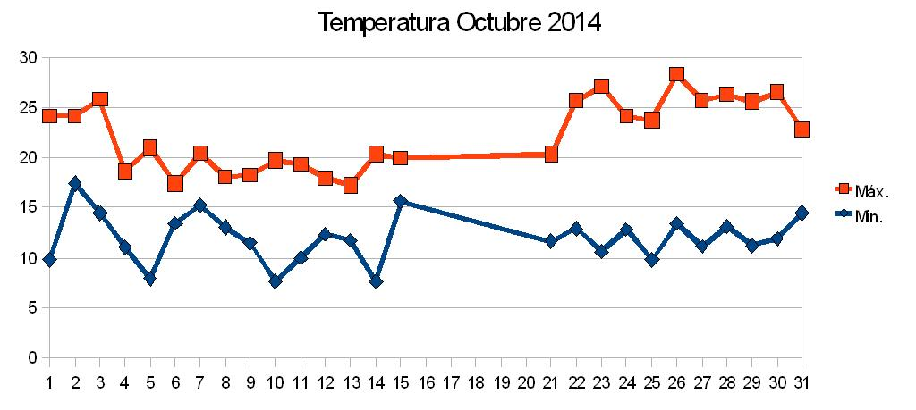 temperatura octubreb1.JPG