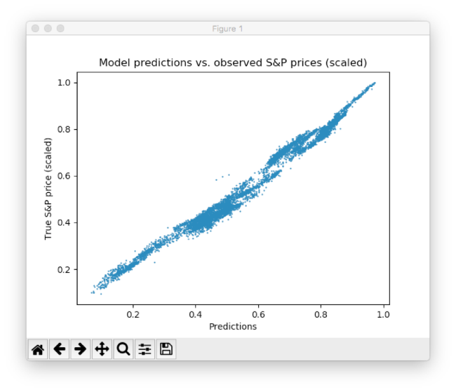 scatter plot between predicted and actual