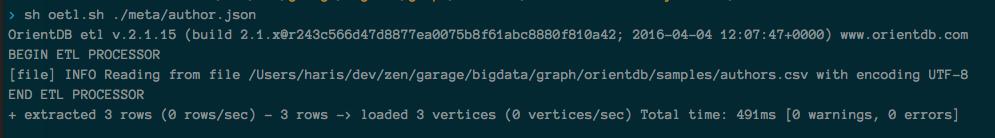 loading author data