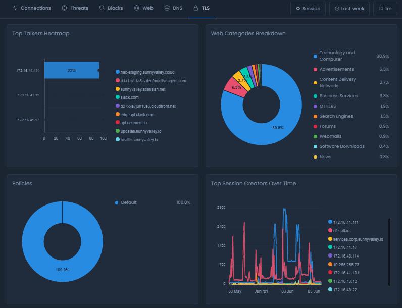 TLS Report View on Cloud Portal