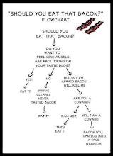 Photo: Should you eat bacon??  (via +Bruce Reinhard)