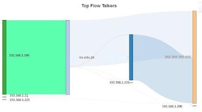 Ntopng Network Traffic Monitoring Tool