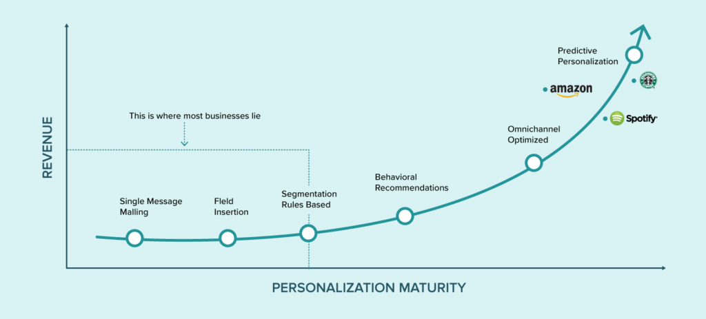 This diagram shows a personalization maturity curve that can aid you to figure out where you are and acquire consequent steps.