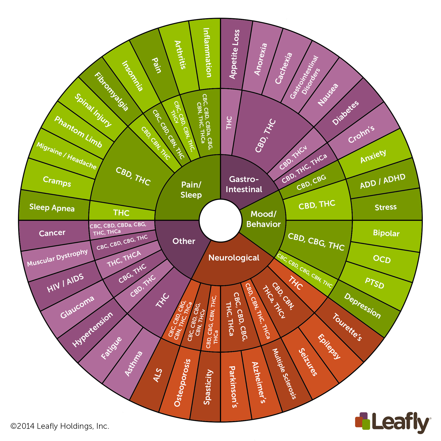 the terpene wheel of cannabis