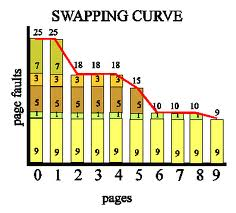 Swapping Curve