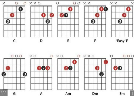 Chord Guitar Finger Position APK download | APKPure.co