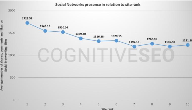 Biểu đồ thể hiện sự hiện diện và thứ hạng trên mạng xã hội