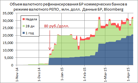 S&P 500 упал на 0.2%, за то Европа по STOXX EUROPE 600 +1.64%, закрылась почти на историческом максимуме (максимум был 6 марта 2000 года 405 п., вчера индекс закрылся на 404 п.