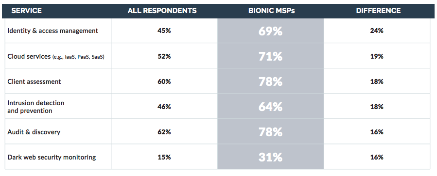 Although Bionic MSPs invest heavily in these areas, they diverge from their lower-growth peers by consistently offering more services across the board. While security and cloud services are especially in demand today, the technology terrain shifts quickly, and businesses expect their MSP to be proactive in anticipating their needs.