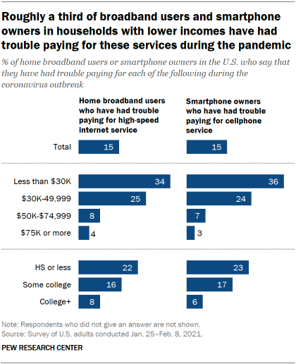 Roughly a third of broadband users and smartphone owners in households with lower incomes have had trouble paying for these services during the pandemic